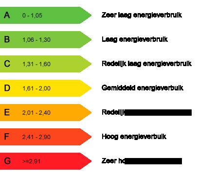Energielabel huis berekenen